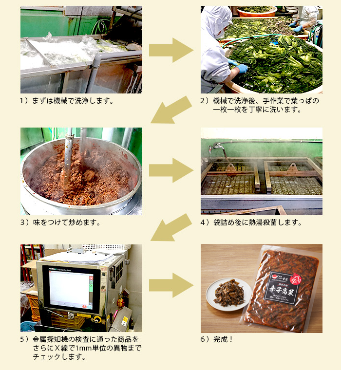 製造は、機械で洗浄後、葉っぱ一枚一枚を手作業で丁寧に洗います。味をつけて炒め、袋詰め後に熱湯殺菌します。金属探知機の検査に通った商品をさらにX線で1mm単位の異物までチェックし完成です。